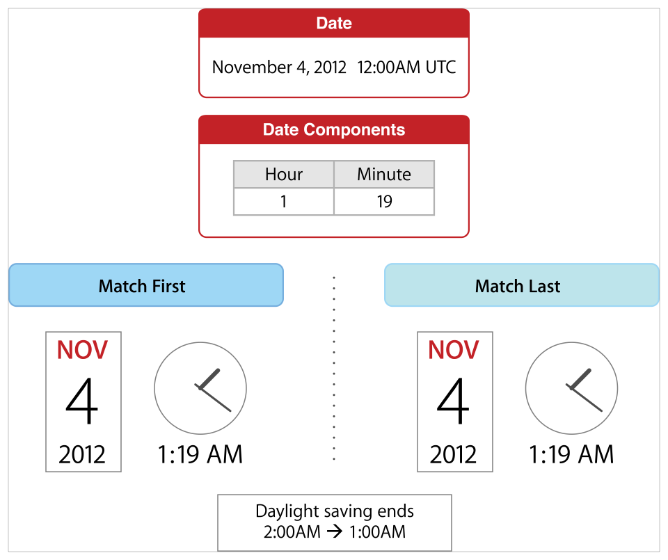 "Given the date ""November 4th, 2012 at 12:00AM UTC"" and searching for the next date with hour component equal to 1 and minute component equal to 19, the match first option returns the first instance of ""November 4th, 2012 at 1:19AM UTC"", before Daylight Savings Time ends, and the match first option returns the second instance of ""November 4th, 2012 at 1:19AM UTC"", after Daylight Savings Time ends."