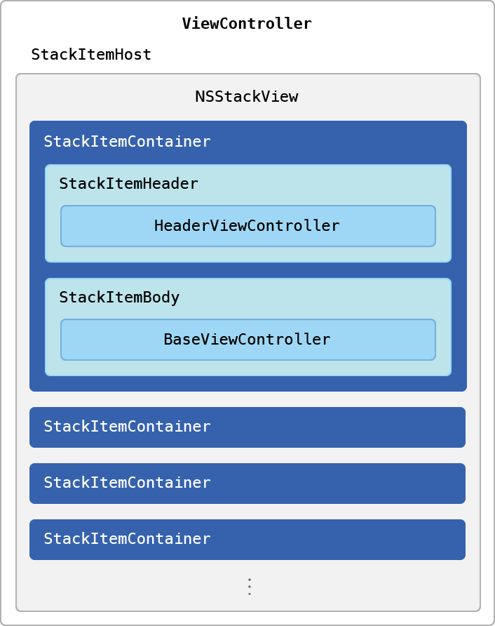 Illustration showing a stack view with four stack item containers. The one on top is expanded and shows the stack item header and stack item body. The bottom three stack item containers are collapsed.