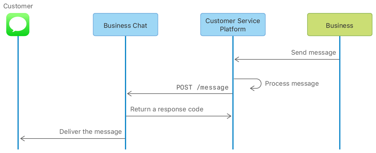 A diagram showing the path a response takes, starting with when the business sends it through the CSP, to processing by the CSP and Business Chat service, and, finally, delivery to the customer.