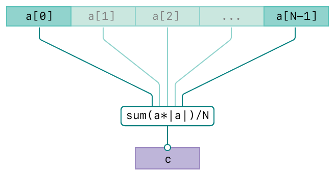 A diagram showing the operation of the vDSP_mvessq function. There are three rows. The top row represents the input, vector A. The second row represents the averaging operation. The bottom row represents the output, vector C. The diagram has connecting lines from the input vectors to the operation and from the operation to the output vector indicating the relationships between the input and output.