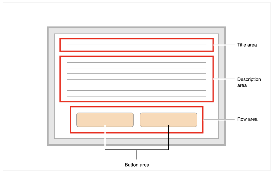 Layout diagram showing title area at the top, a description area directly below it, and a row of buttons at the bottom.