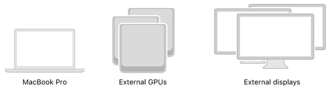 An image showing a single MacBook Pro, multiple external GPUs, and multiple external displays.