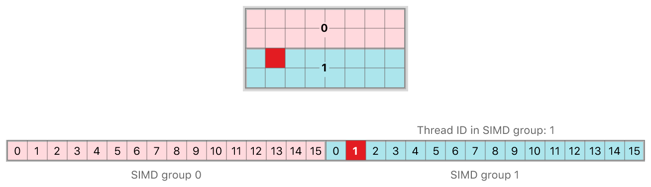 The position of a single thread in a SIMD group.