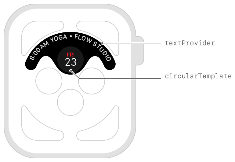 Diagram showing the layout of text along the bezel and the circular template.