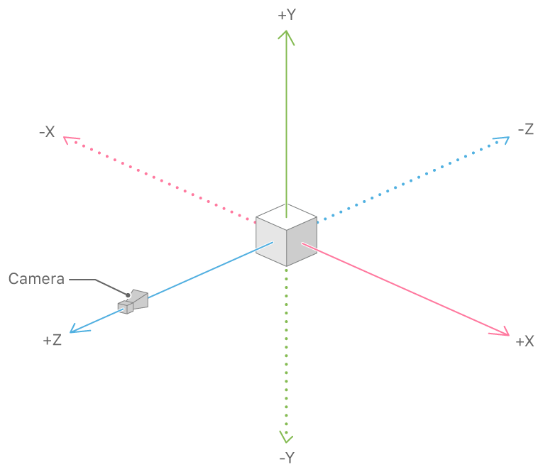 Diagram of the SceneKit coordinate system: the positive x-axis points to the camera's right, the positive y-axis points up, and the positive z-axis points toward and behind the camera.