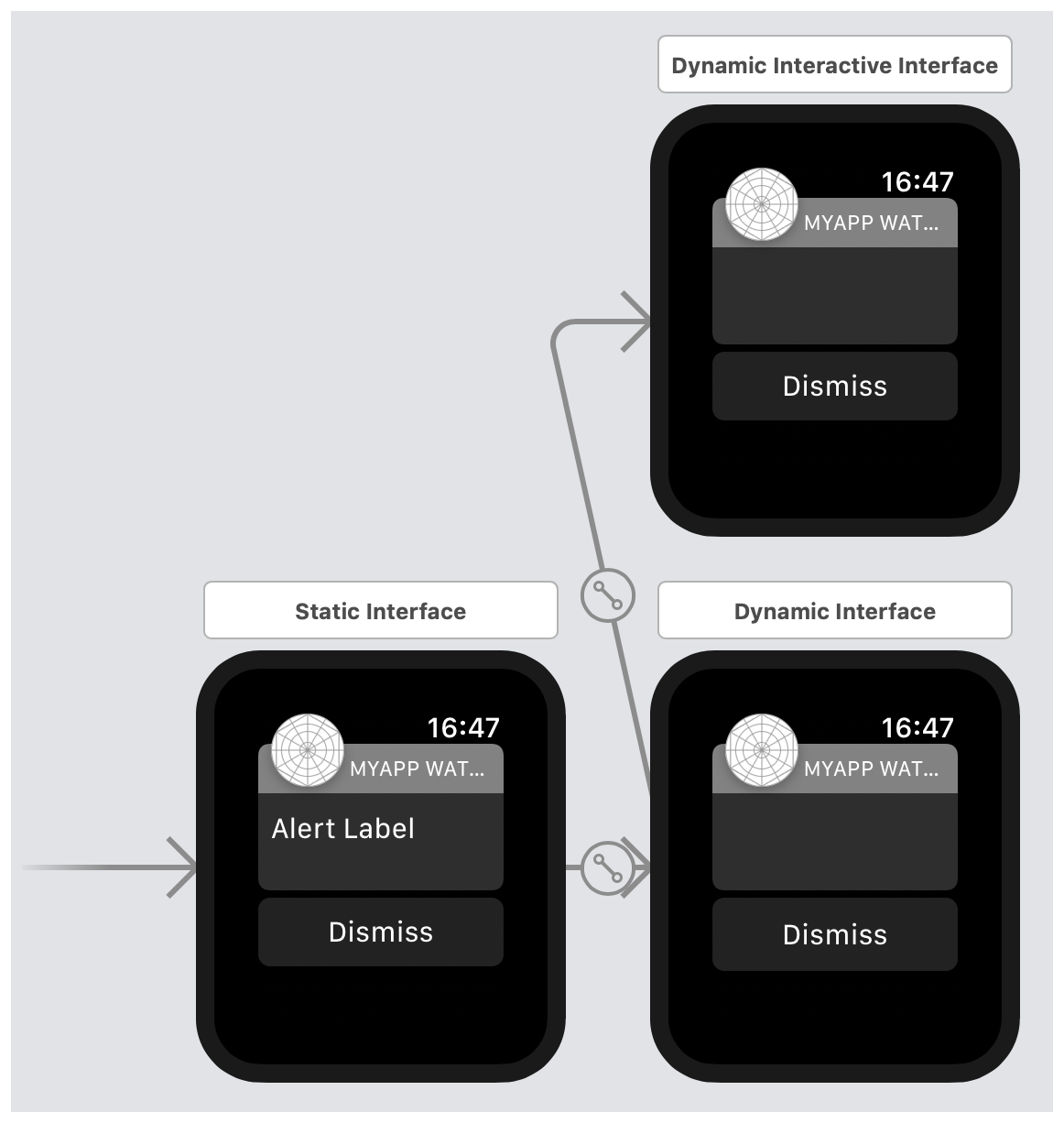 A screenshot showing the unmodified notification interfaces in the storyboard's canvas.