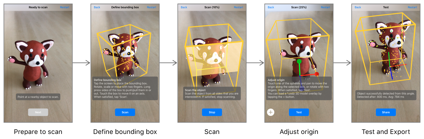 Screenshots of the five steps in using the sample app to scan a real-world object: prepare, define bounding box, scan, adjust origin, then test and export.