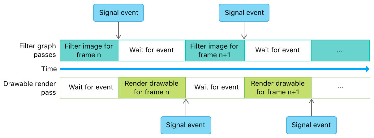 Timeline diagram that shows how an event manages dependencies between frames.