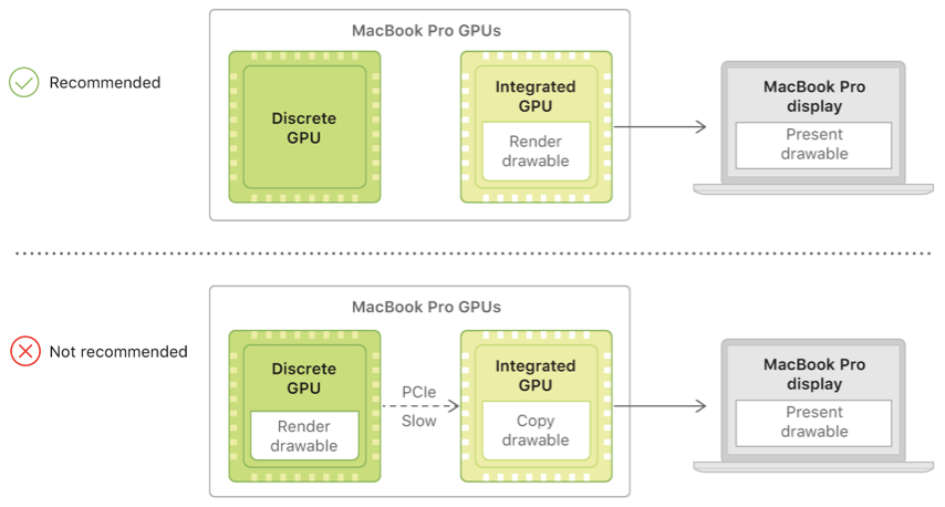 A system diagram that shows two possible pathways for a drawable. The recommended pathway renders a drawable with an integrated GPU and presents it on a built-in display. The not recommended pathway renders a drawable with a discrete GPU and transfers it to an integrated GPU before presenting it on a built-in display.