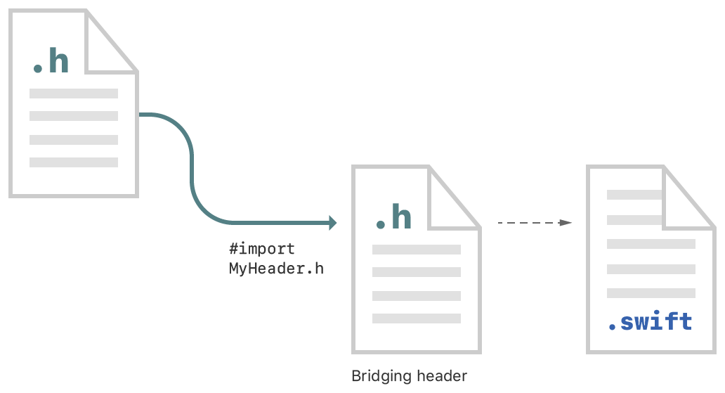Diagram showing the steps to import Objective-C declarations into Swift code. Import your Objective-C headers into an Objective-C bridging header file to expose the declarations to all your Swift files.