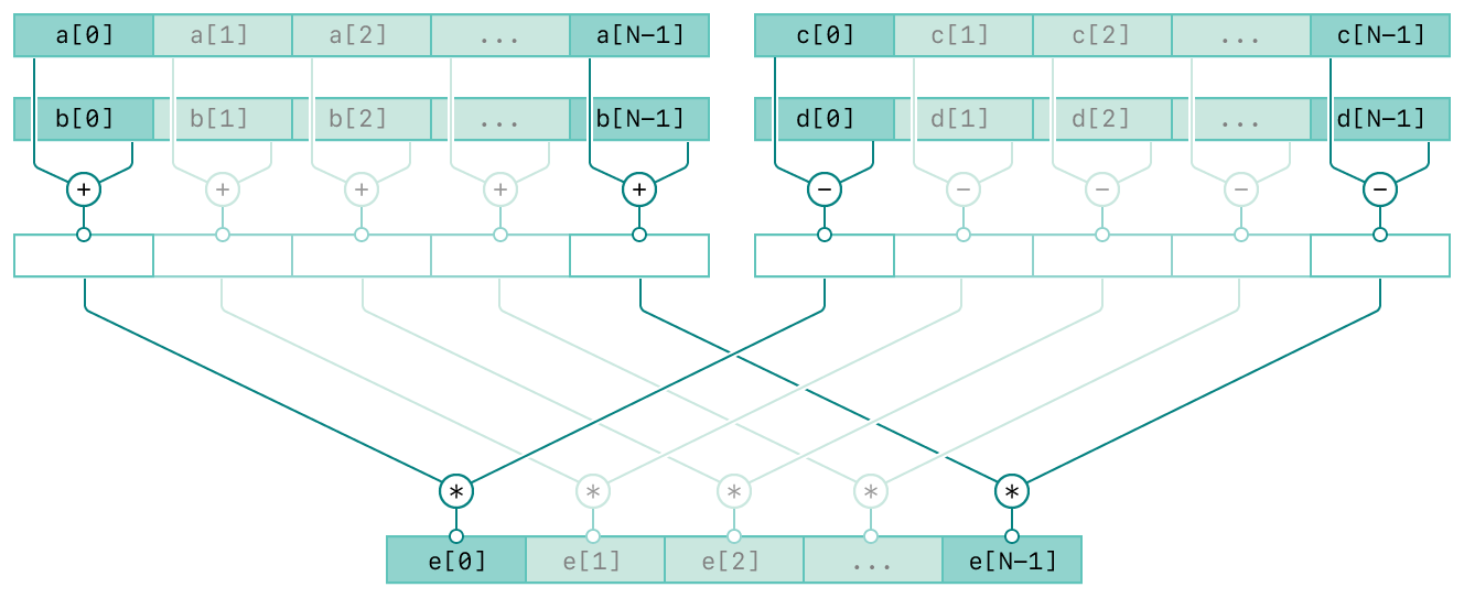 A diagram showing the operation of the vDSP_vasbm function. There are four rows and the top three rows are composed of two columns. The top two rows of the left column represent the input vectors A and B. The top two rows of the right column represent the input vectors C and D. The third row in both columns represent the intermediate result of the respective inputs. The bottom row represents the output vector, E. The diagram has connecting lines from the inputs to the output vector indicating the relationships between the inputs and output.
