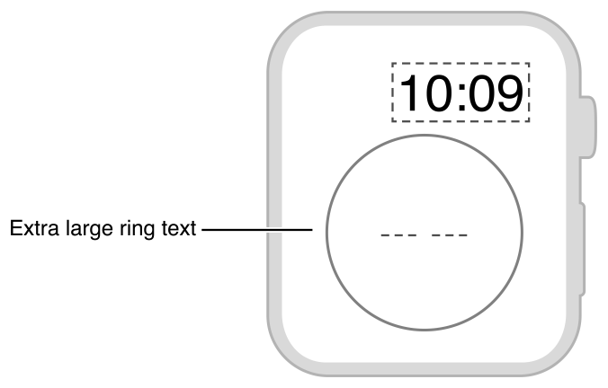 Diagram showing the layout of text inside a progress ring.