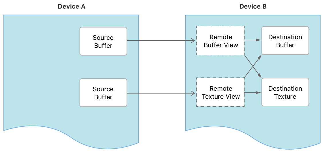 A figure showing two devices. The source buffer or texture is created by the first device. The second device has a remote view of the source texture and a destination texture.