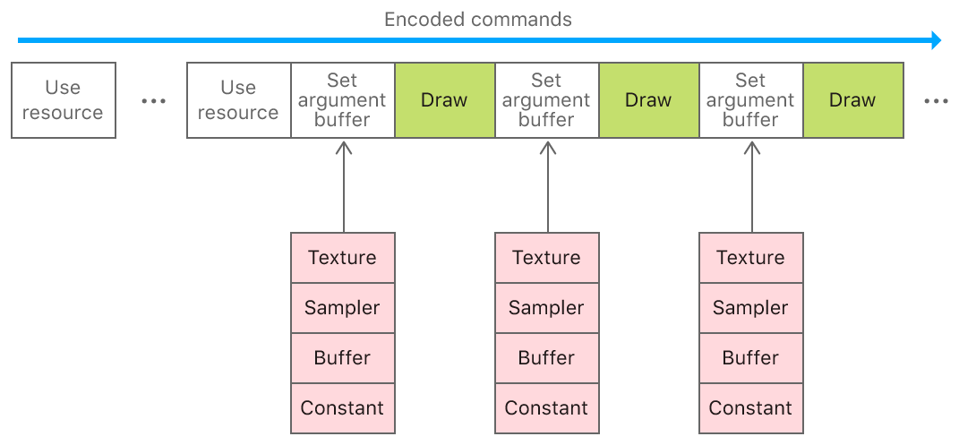 Layout diagram that shows textures, samplers, buffers, and constants encoded as grouped arguments within an argument buffer, which is set as an individual argument for different draw calls.