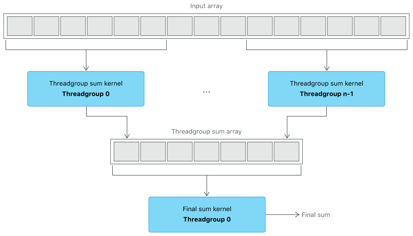 Using one kernel to sum an array of floats