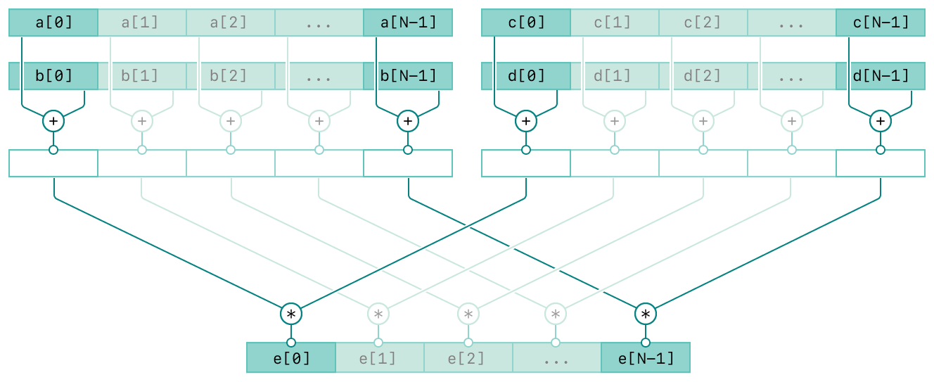 A diagram showing the operation of the vDSP_vaam function. There are four rows and the top three rows are composed of two columns. The top two rows of the left column represent the input vectors A and B. The top two rows of the right column represent the input vectors C and D. The third row in both columns represent the intermediate result of the respective inputs. The bottom row represents the output vector, E. The diagram has connecting lines from the inputs to the output vector indicating the relationships between the inputs and output.