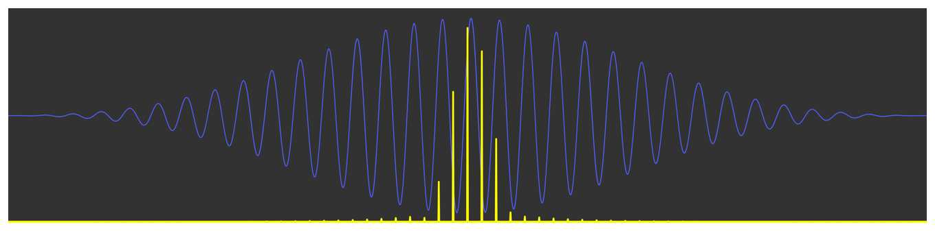 Diagram showing a sine wave and its frequency domain representation. The signal tapers toward zero at the edges. The frequency domain representation shows a main central peak that's surrounded by peaks that rapidly decrease toward the edges.
