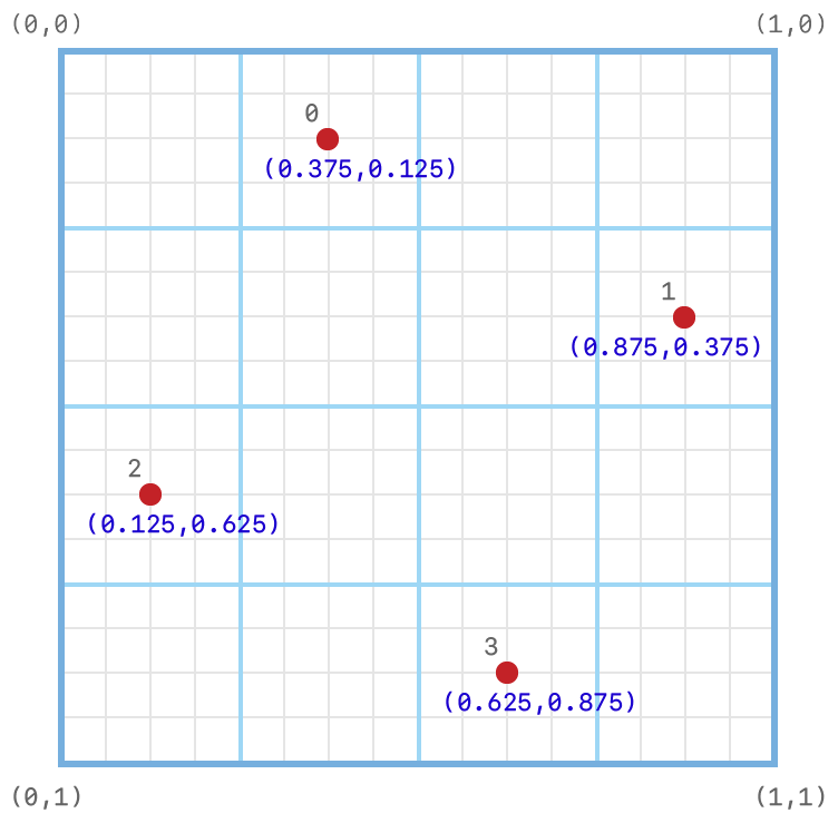 Coordinate system diagram showing the subpixel grid on which the default four-sample positions are set.