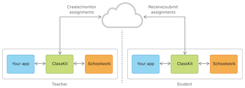 Diagram showing how your app connects to the other parts of the virtual classroom.