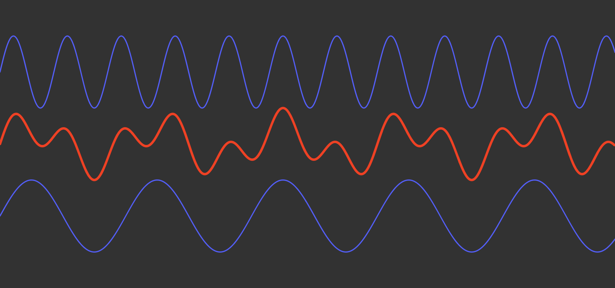Graphic illustrating two sine waves and a third vector that's the linear interpolation between them.