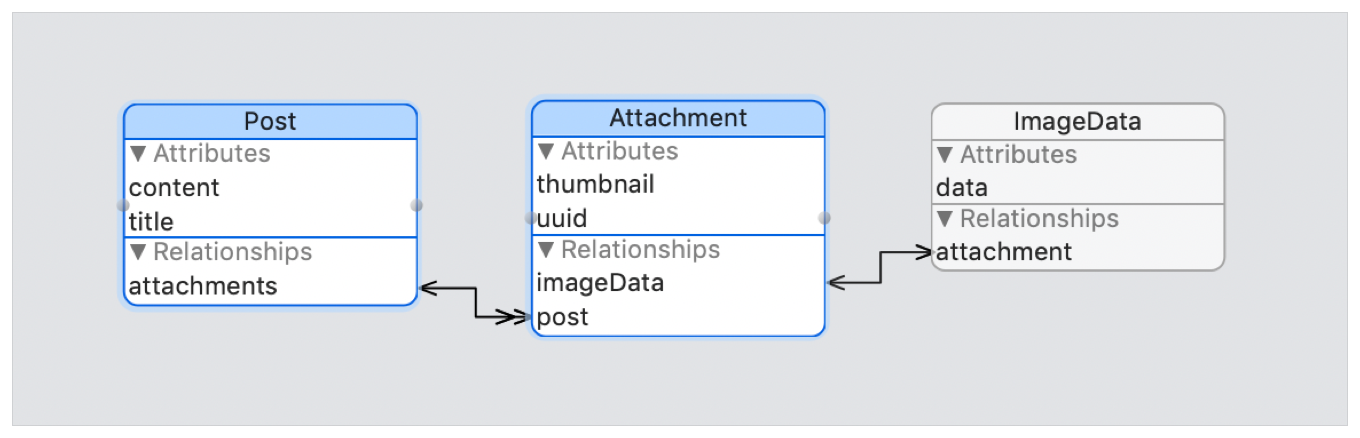 Flow diagram showing a one-to-many relationship between an Post entity with content and title attributes and an attachments relationship; to an Attachment entity with thumbnail and uuid attributes and a post relationship.