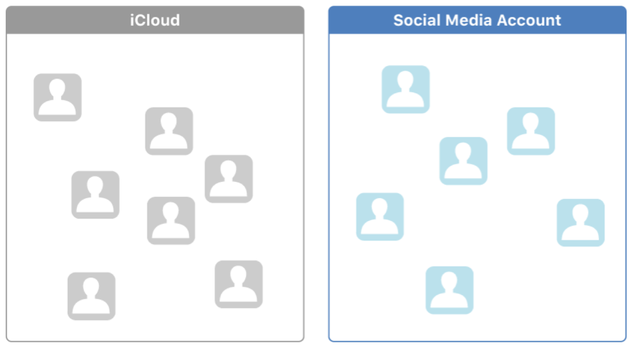 Diagram that shows a person's contacts separated into a container for iCloud contacts and a container for social media account contacts.