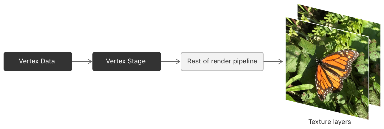 A block diagram that shows a render pipeline whose final destination is a set of texture slices.