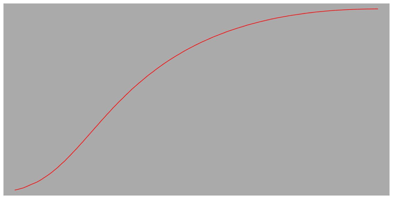 Path taken using default timing function