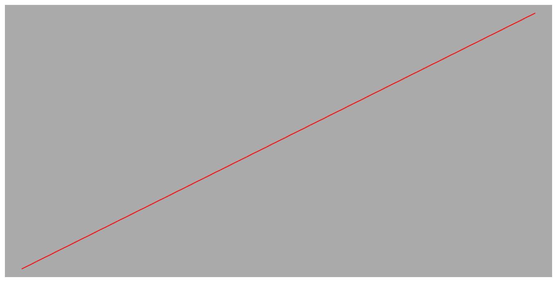 Path taken using linear timing function