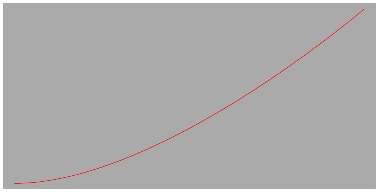 Path taken using ease-in timing function