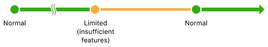 ARKitのトラッキング状態がnormalからlimited(一部の機能が使用不可)になり、normalに戻ることを示したシーケンス図
