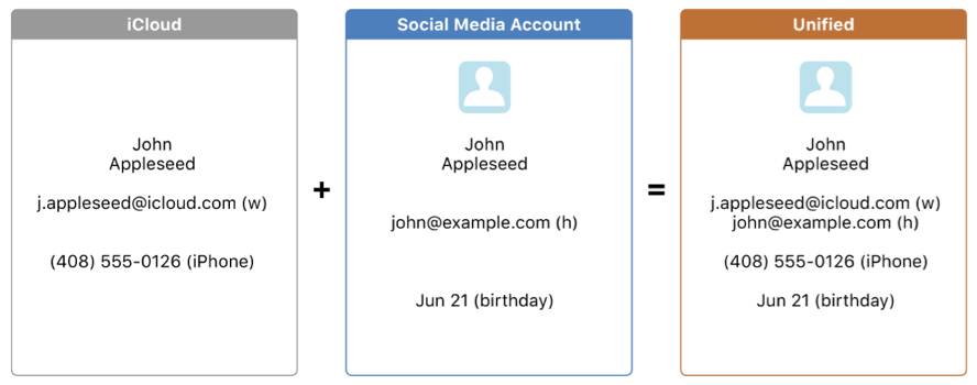 Diagram that shows a person's iCloud and social media account contact information combined into a single, unified contact.