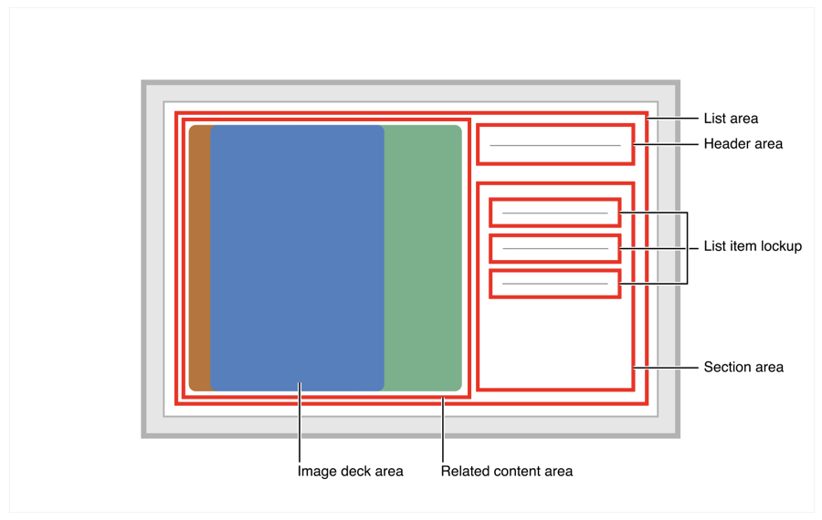 Layout diagram showing an image deck area on the left side, and a header area above a section area on the right.