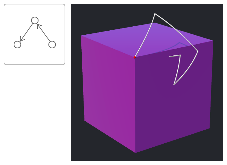 Image of cube with the path of one of its vertices rendered as a line after a series of spherical interpolated rotations.