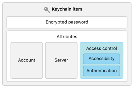 Block diagram showing the components of a keychain item, including both data and attributes, highlighting the access control attribute.