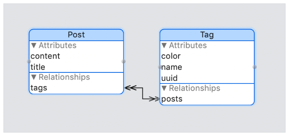 Flow diagram showing a many-to-many relationship between a Post entity with content and title attributes and a tags relationship; to a Tag entity with color, name, and uuid attributes and a posts relationship.