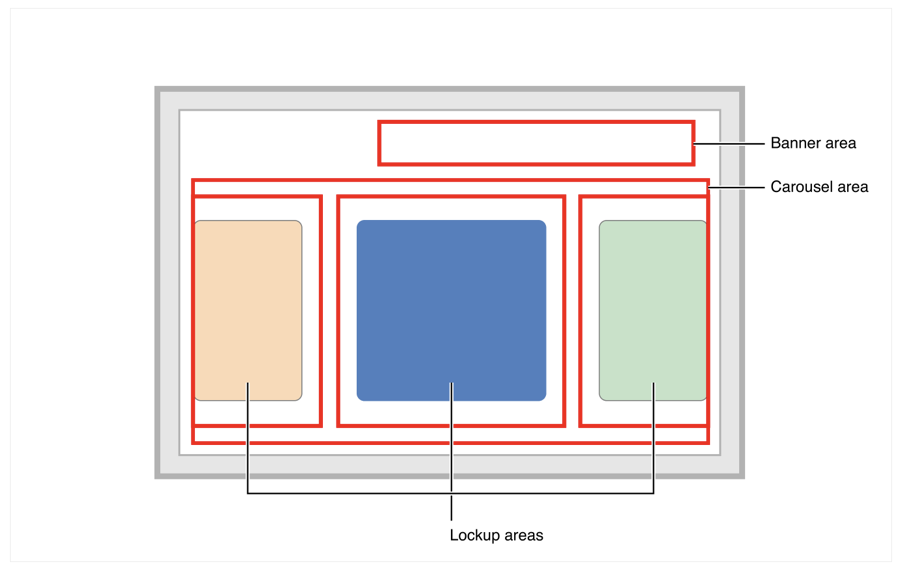 Layout diagram showing a banner area in the upper-right corner of the screen, and three lockup areas below.