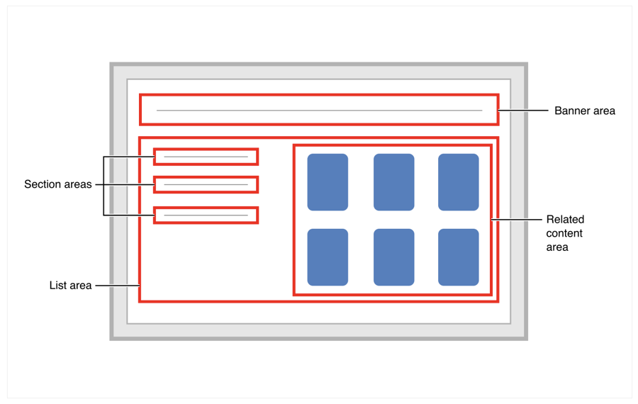 Layout diagram showing a banner area at the top, three section areas on the left side, and a related content area on the right.