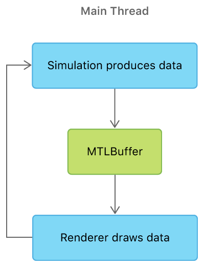 A flowchart that shows the simulation with a single Metal buffer on the main thread. The simulation produces data and transfers it to a MTLBuffer. The renderer then draws the data in the MTLBuffer. Finally, the process repeats itself.