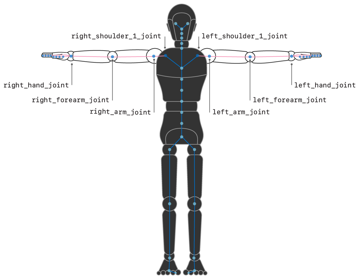 Illustration showing a humanoid with the joint names in the arms labeled.