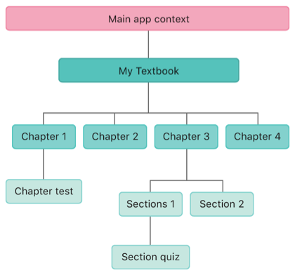Diagram showing a context hierarchy corresponding to a textbook reader.