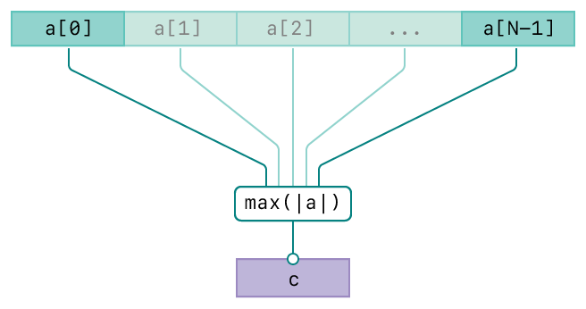 A diagram showing the operation of the vDSP_maxmgv function. There are three rows. The top row represents the input, vector A. The second row represents the maximum magnitude value operation. The bottom row represents the output, vector C. The diagram has connecting lines from the input vectors to the operation and from the operation to the output vector indicating the relationships between the input and output.