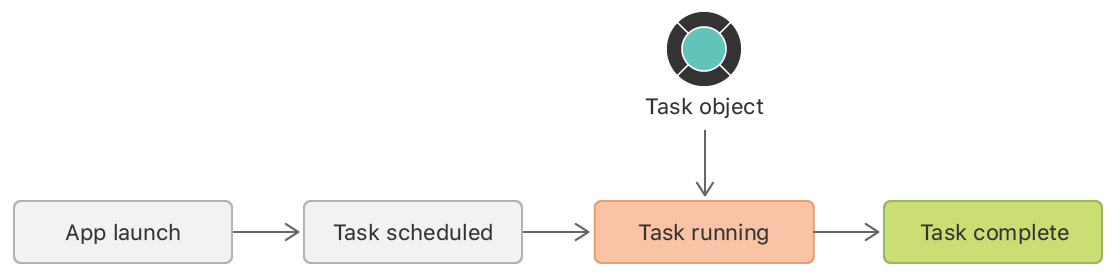 Flow diagram showing when a task object is run. The flow starts with app launch, after which the task is scheduled, run, and completed.