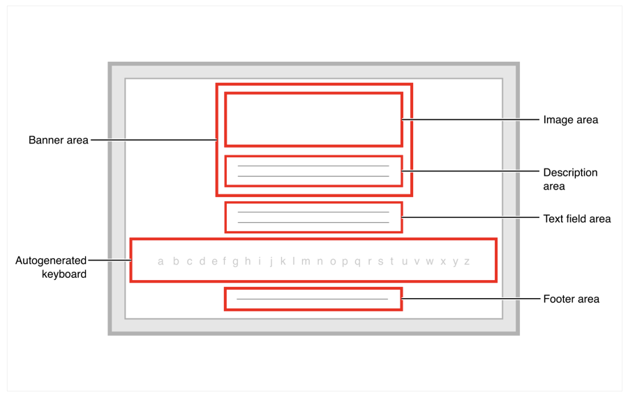 Layout diagram showing a banner area containing an image and description at the top, a text field followed by a keyboard below, and a footer area at the bottom.