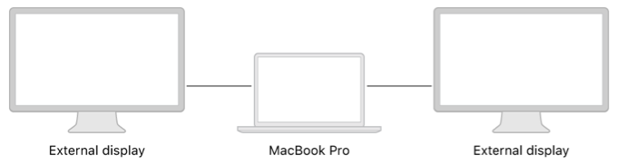 A system diagram showing two external displays connected to a MacBook Pro.