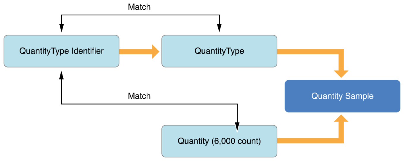An illustration showing how a quality sample relates to its identifier, type, and quantity.