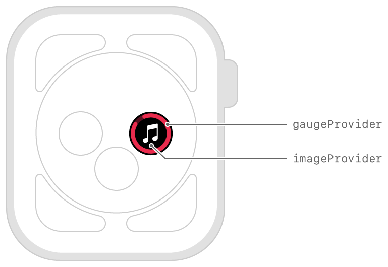 Diagram showing the layout of a circular image with a closed gauge.