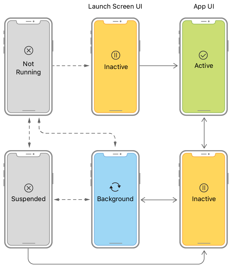 An illustration showing the state transitions for an app without scenes. The app launches into the active or background state. An app transitions through the inactive state.