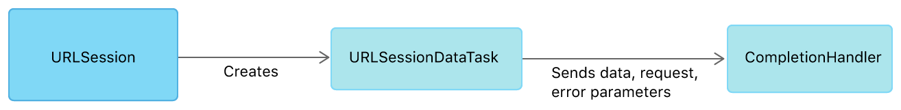 Figure showing a URL Session creating a URL Session Data Task. The task then sends the original request, retrieved data, or an error to the completion handler.