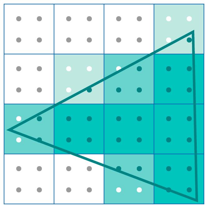 Antialiasing using four samples per pixel
